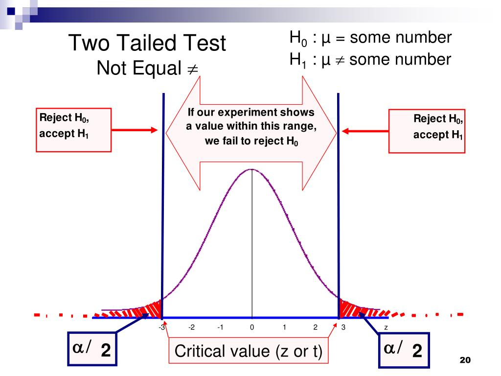 Two Tailed Test