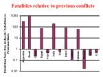 fatalities relative to previous conflicts