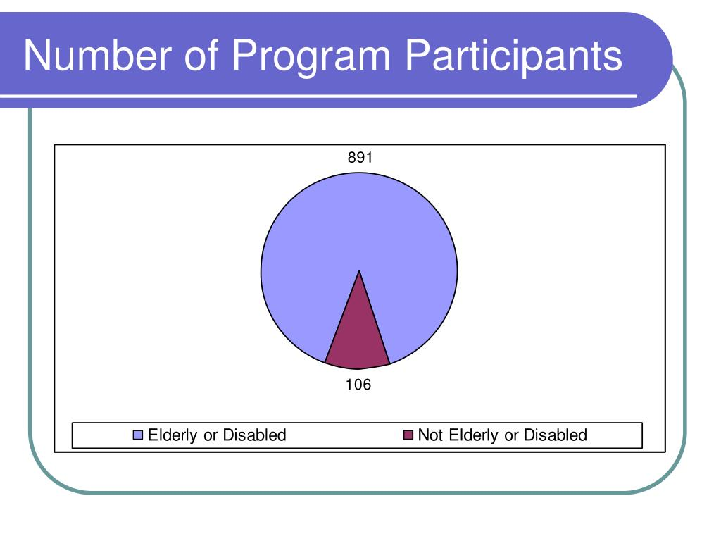 Number of Program Participants