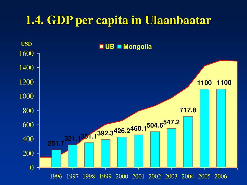 1.4. GDP per capita in Ulaanbaatar