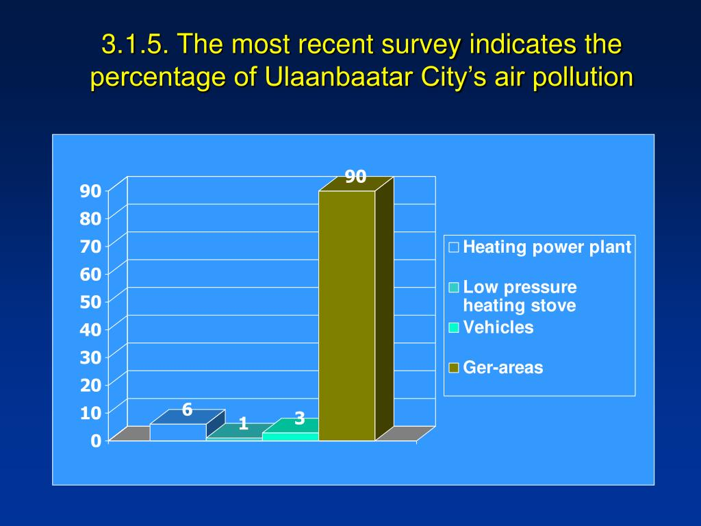 3.1.5. The most recent survey indicates the percentage of Ulaanbaatar City's air pollution