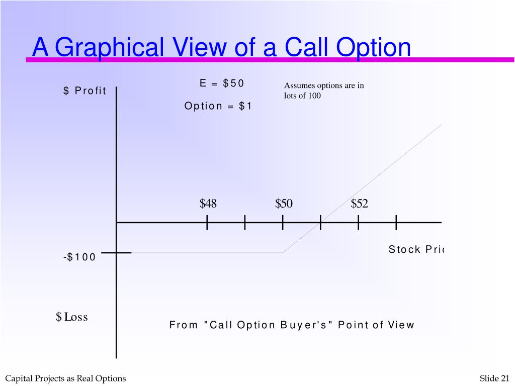 A Graphical View of a Call Option