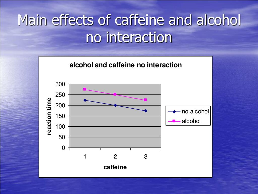 Main effects of caffeine and alcohol  no interaction