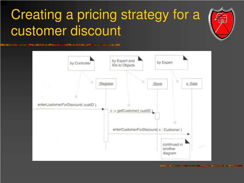 Creating a pricing strategy for a customer discount