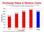 exchange rates relative costs