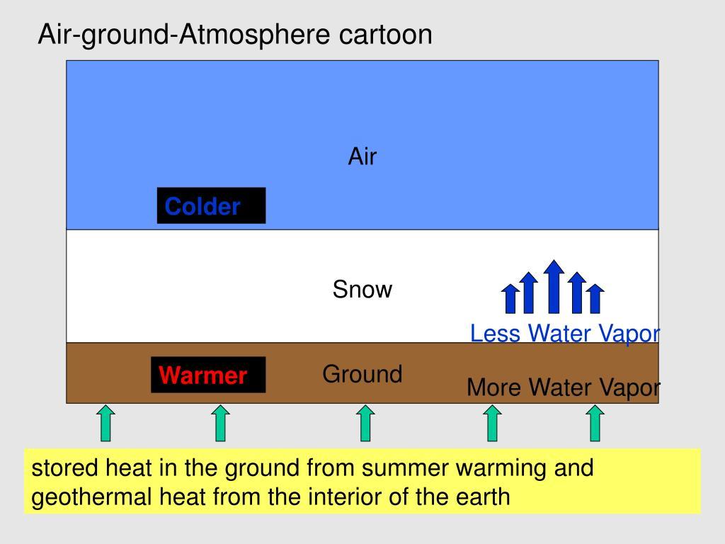 Air-ground-Atmosphere cartoon