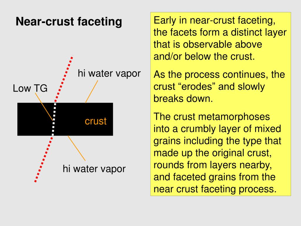 Early in near-crust faceting, the facets form a distinct layer that is observable above and/or below the crust.