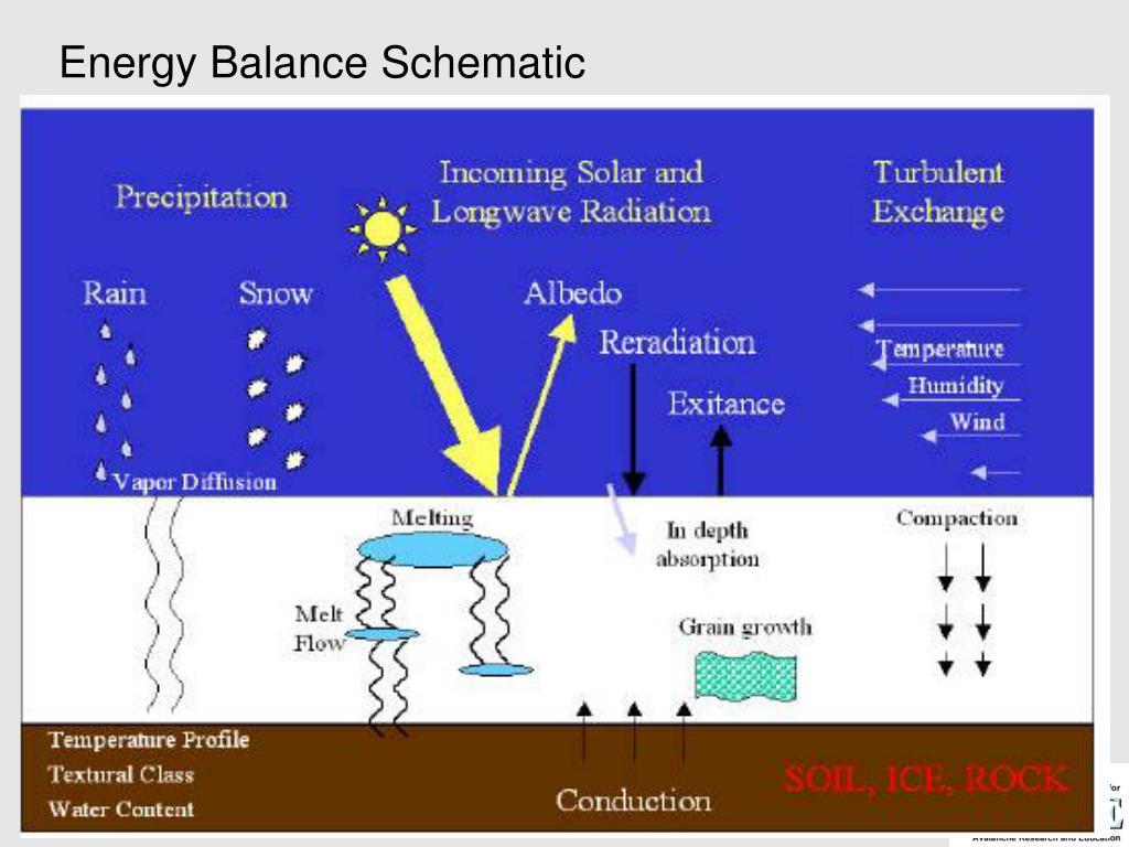 Energy Balance Schematic