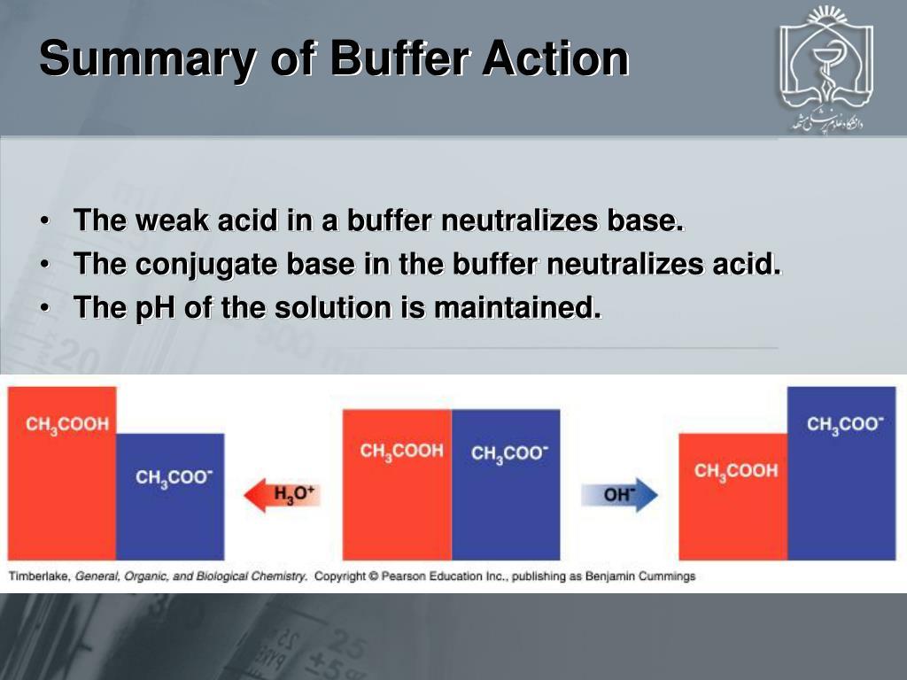 Summary of Buffer Action