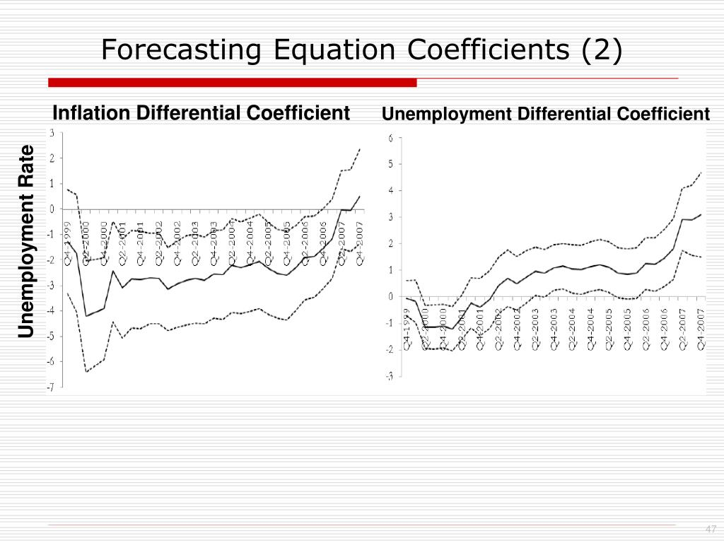 Forecasting Equation Coefficients (2)