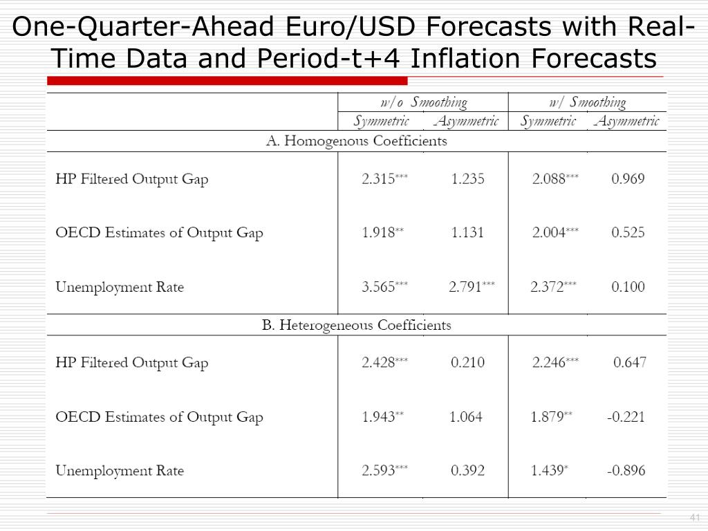 One-Quarter-Ahead Euro/USD Forecasts with Real-Time Data and Period-t+4 Inflation Forecasts