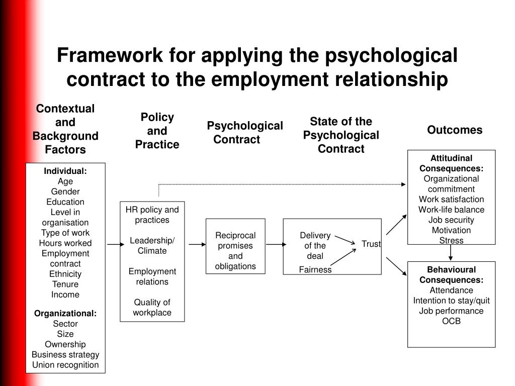 psychological contract and employment relationship What is a psychological contract a set of 'promises' or 'expectations' that are exchanged between the parties in an employment relationship these.