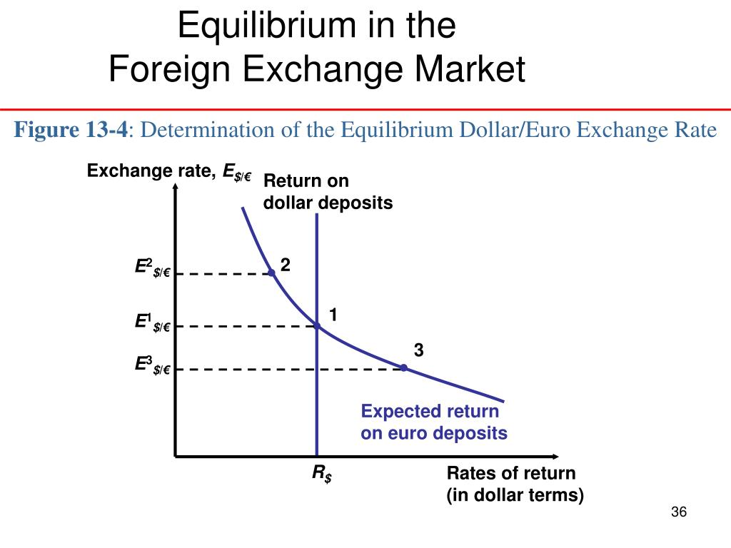 Equilibrium in the