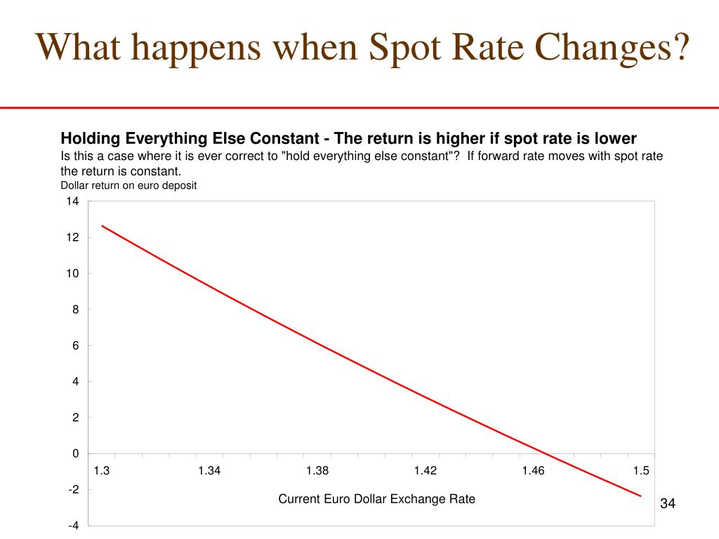 What happens when Spot Rate Changes?