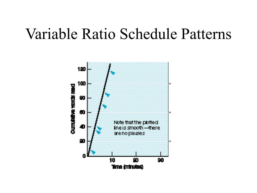 Variable Ratio Schedule Patterns