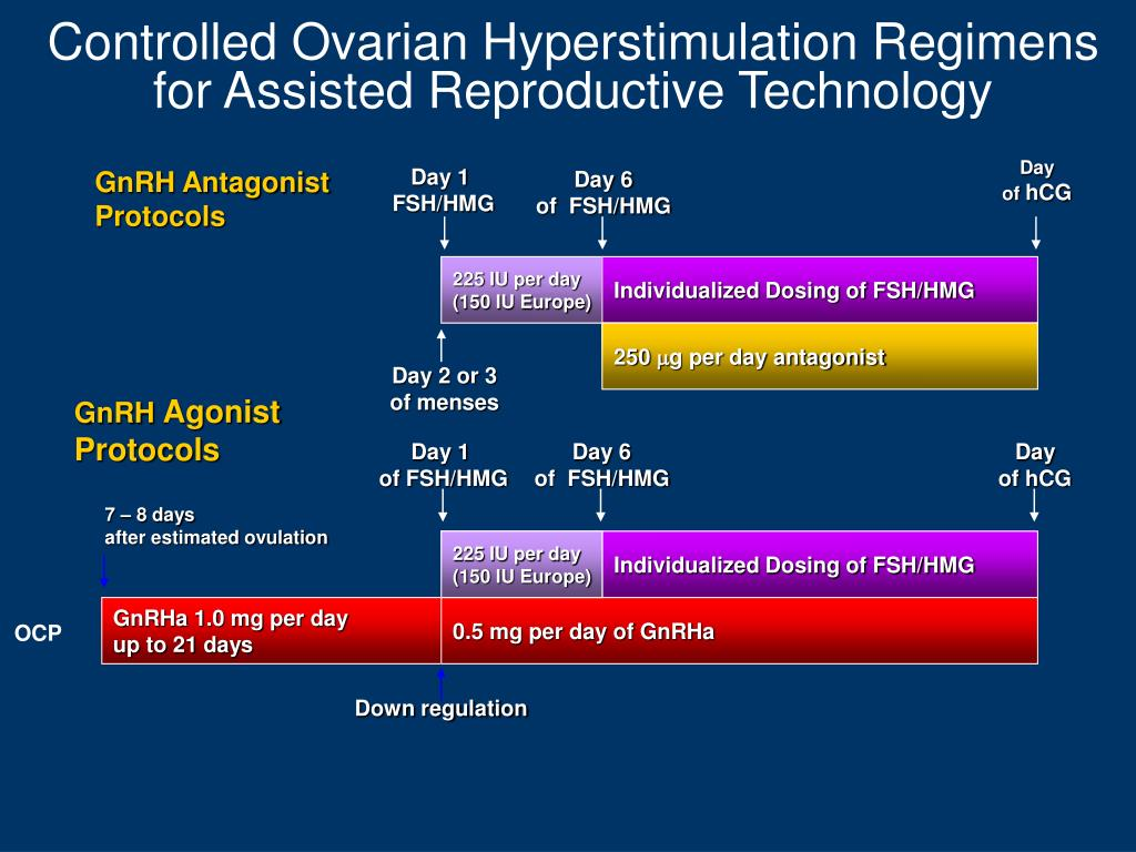 Controlled Ovarian Hyperstimulation Regimens for Assisted Reproductive Technology