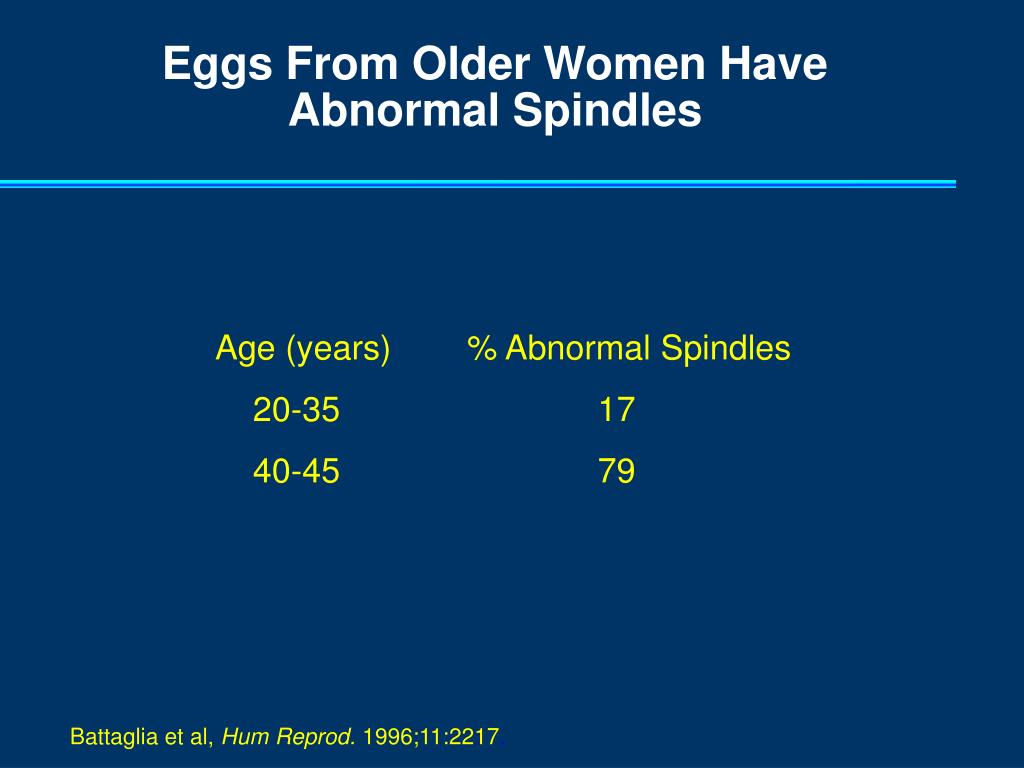 Eggs From Older Women Have Abnormal Spindles