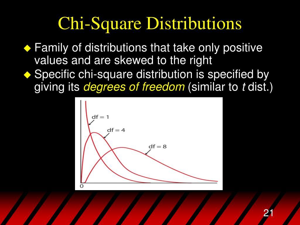 Chi-Square Distributions