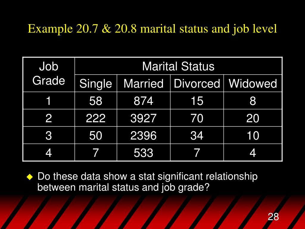 Example 20.7 & 20.8 marital status and job level