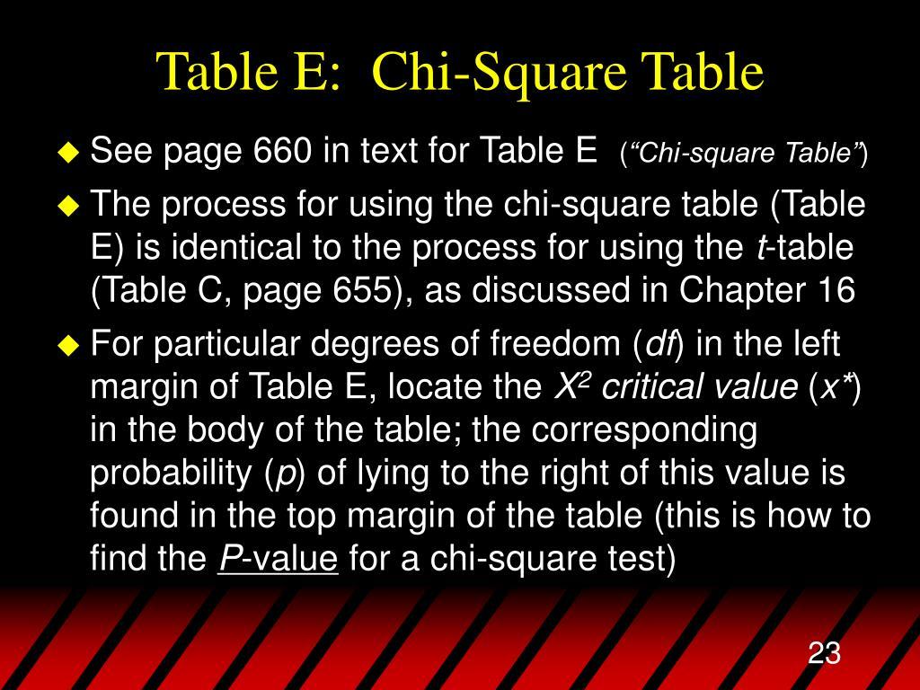 Table E:  Chi-Square Table