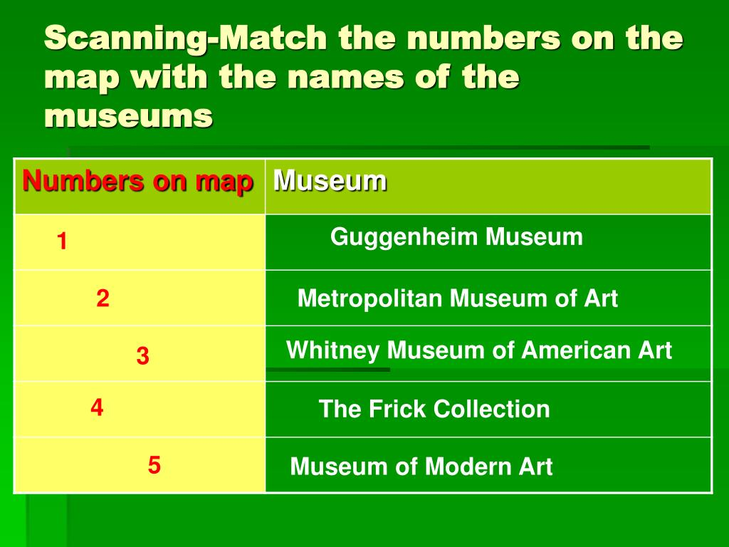 Scanning-Match the numbers on the map with the names of the museums