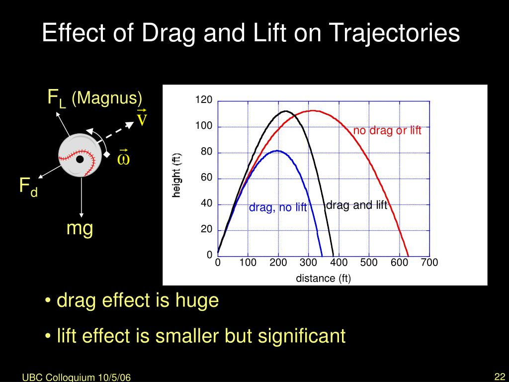 Effect of Drag and Lift on Trajectories