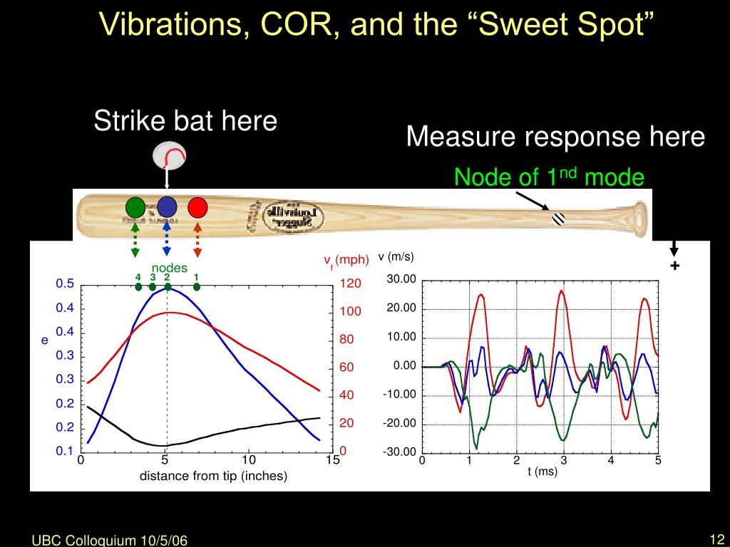 "Vibrations, COR, and the ""Sweet Spot"""
