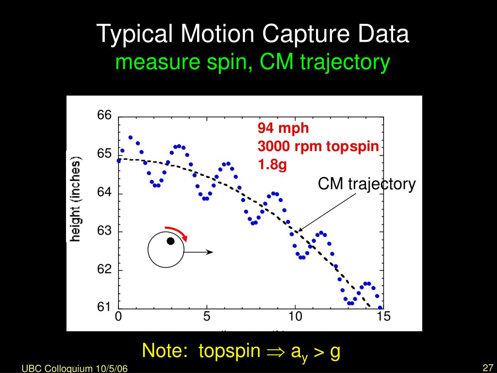 Typical Motion Capture Data