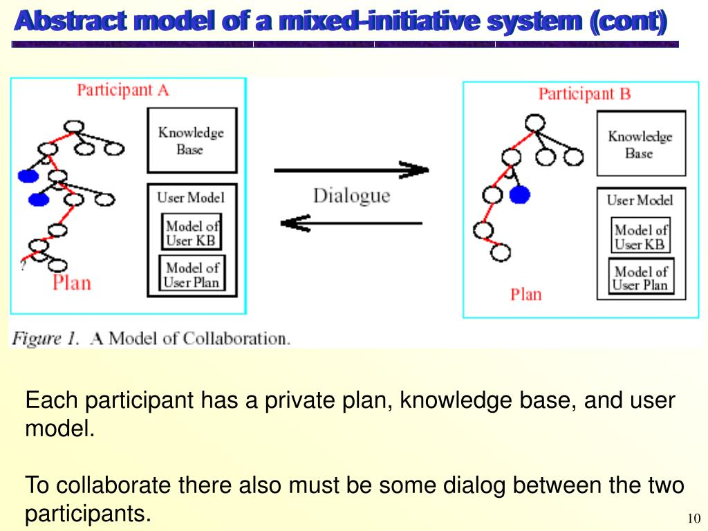 Abstract model of a mixed-initiative system (cont)