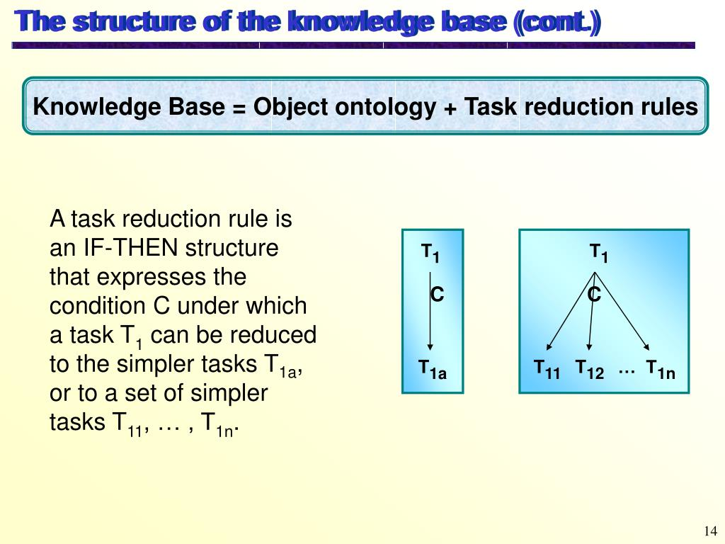 The structure of the knowledge base (cont.)