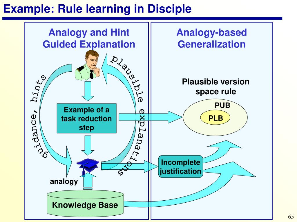 Example: Rule learning in Disciple