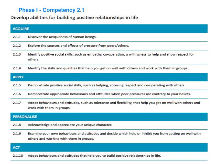 Ppt promoting a k 12 career development culture in schools amp phase i competency 21 malvernweather Image collections