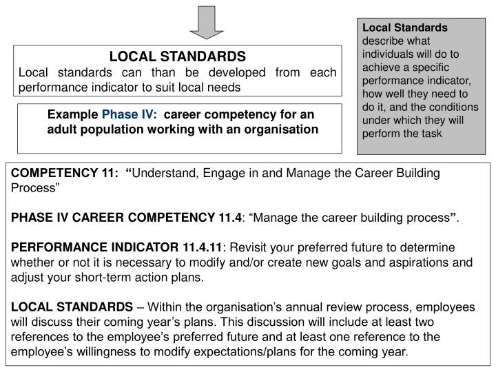 Ppt promoting a k 12 career development culture in schools amp local standards describe what individuals will do to achieve a malvernweather