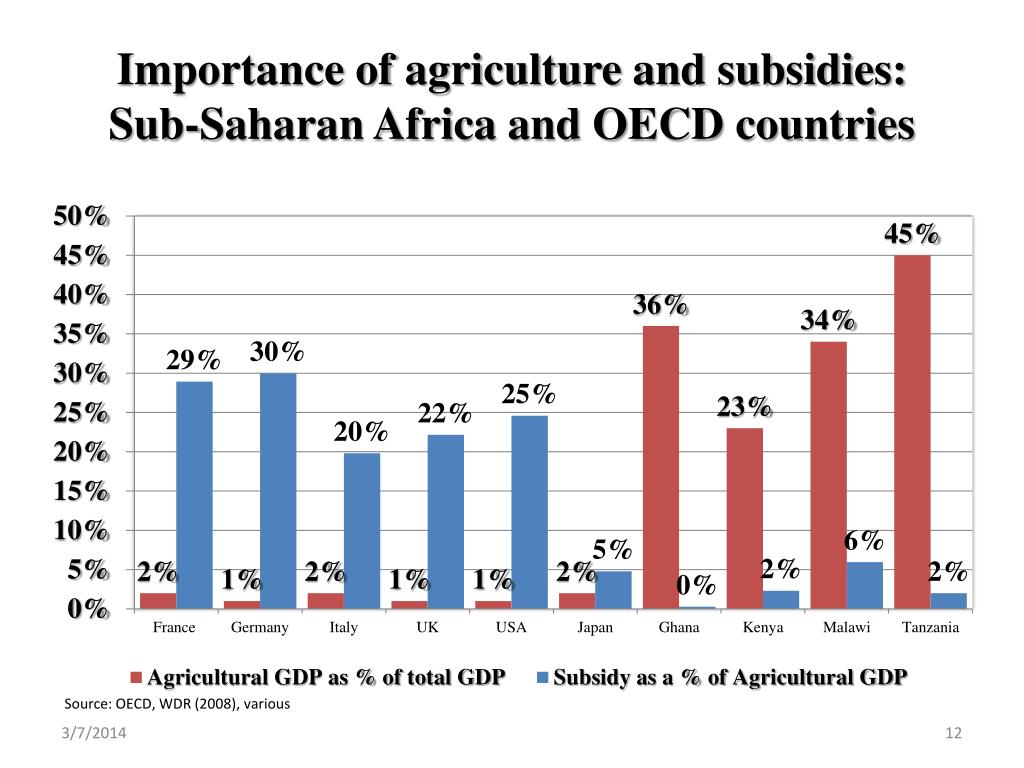 Importance of agriculture and subsidies:
