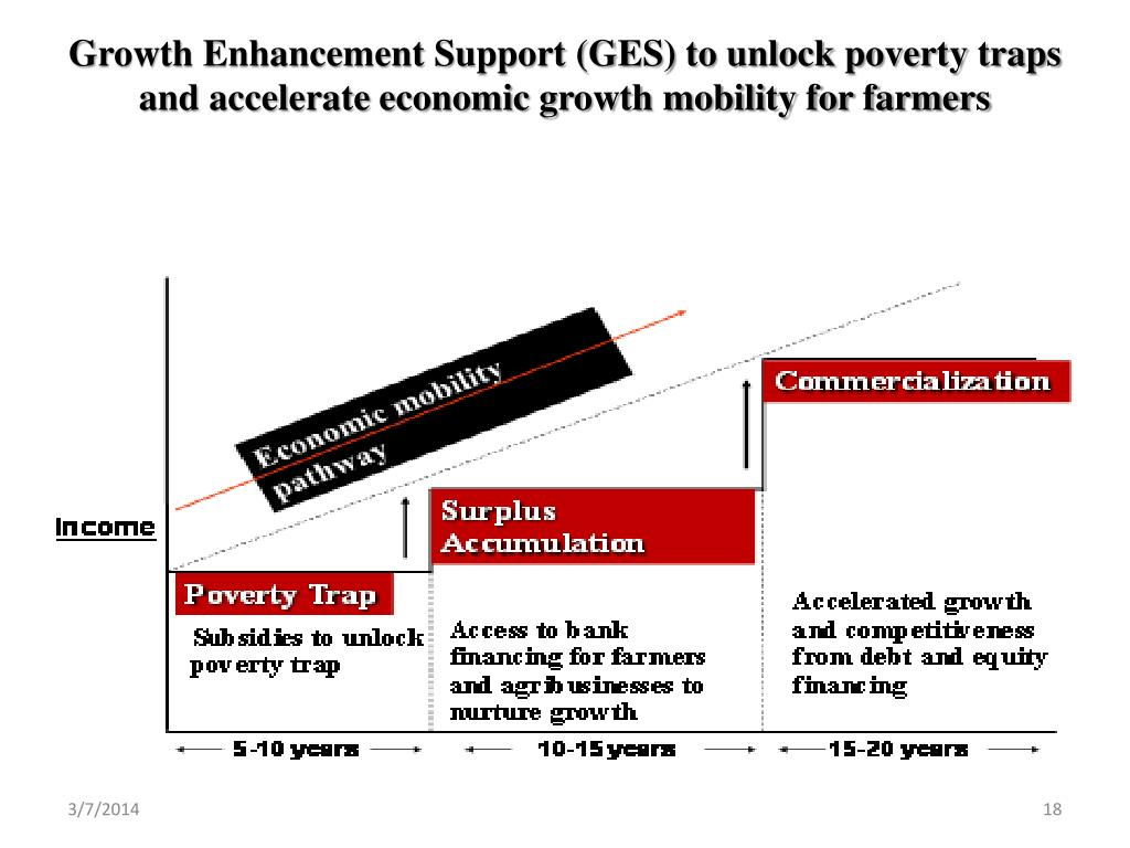 Growth Enhancement Support (GES) to unlock poverty traps and accelerate economic growth mobility for farmers