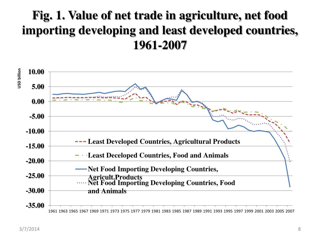 Fig. 1. Value of net trade in agriculture, net food importing developing and least developed countries, 1961-2007