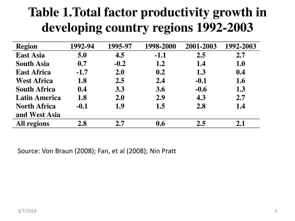 Table 1.Total factor productivity growth in developing country regions 1992-2003