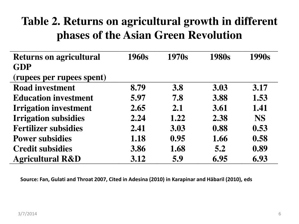 Table 2. Returns on agricultural growth in different phases of the Asian Green Revolution