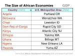 the size of african economies gdp