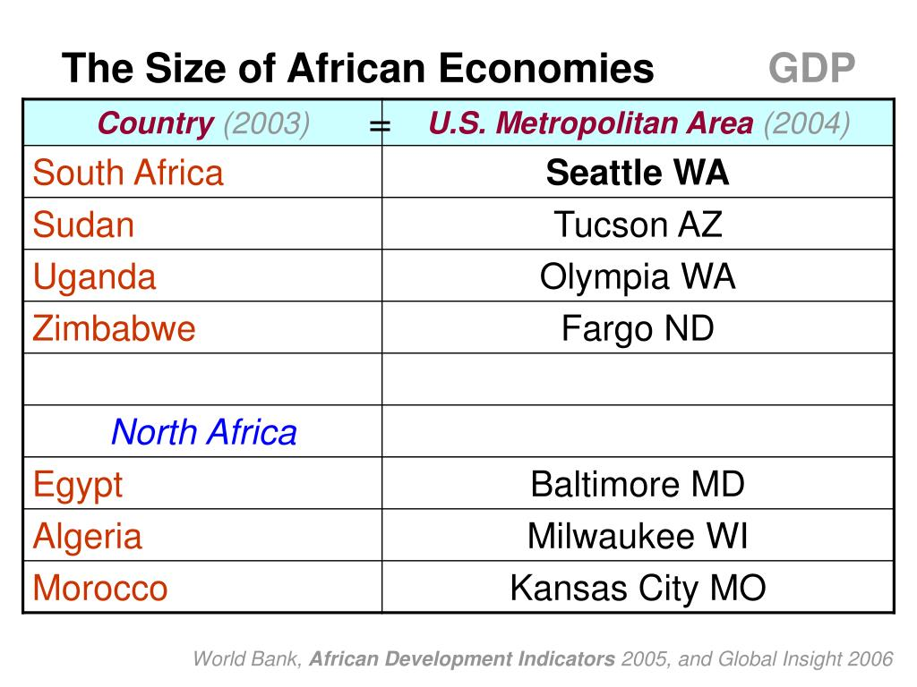 The Size of African Economies