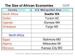 the size of african economies gdp15