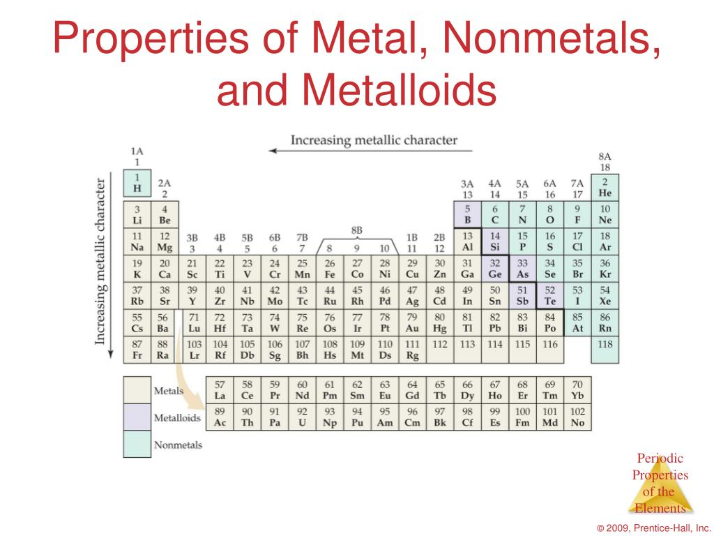 Properties of Metal, Nonmetals,