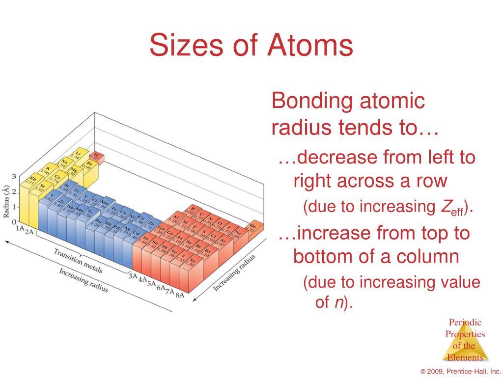 Sizes of Atoms