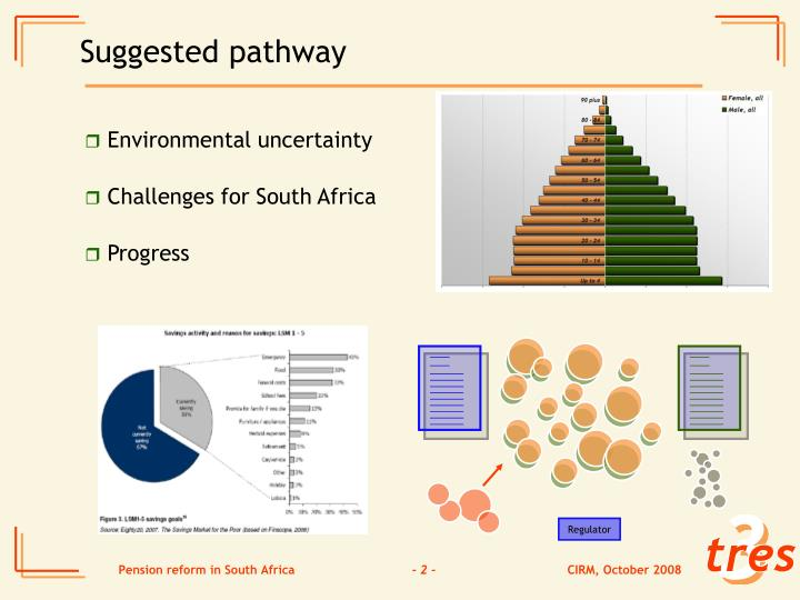 Suggested pathway