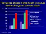 prevalence of poor mental health in manual workers by type of contract spain