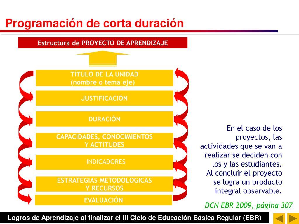 Estructura de PROYECTO DE APRENDIZAJE