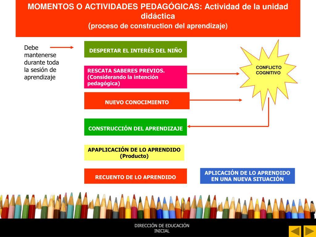 MOMENTOS O ACTIVIDADES PEDAGÓGICAS: Actividad de la unidad didáctica