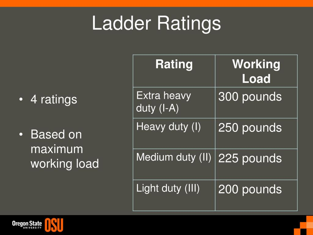 Ladder Ratings