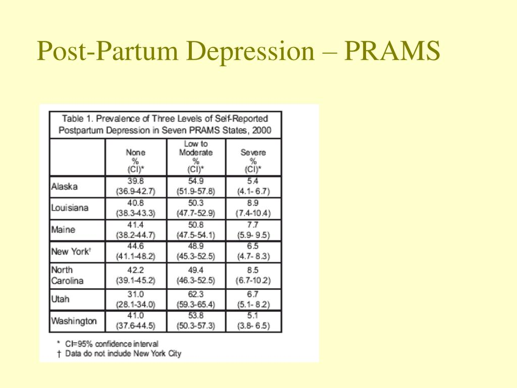 Post-Partum Depression – PRAMS