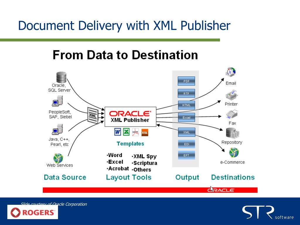Document Delivery with XML Publisher
